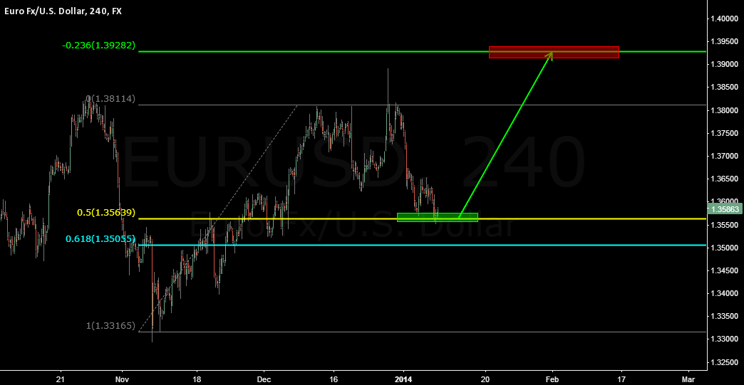 Euro looking ready to go higher