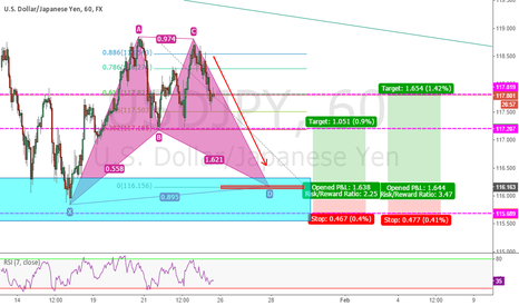 USDJPY: USD/JPY POSSIBLE BAT PATTERN