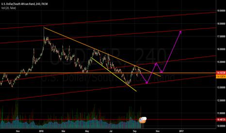 USDZAR: USDZAR - Short in the next week until it touched the trendline