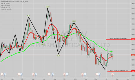 TEVA: TRADING IDEA: TEVA SEPT 16TH 47.5/60 SHORT STRANGLE