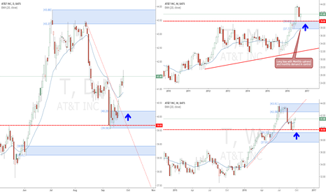 T: AT&T long bias with new daily demand zones being created
