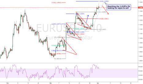 EURUSD: Third Triangle pattern...