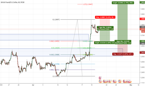 GBPUSD: GBPUSD retracement then extension