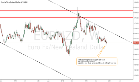 EURNZD: EUR/NZD testing long term support