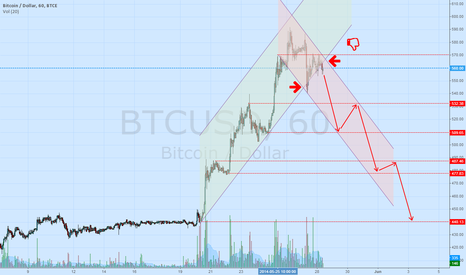 BTCUSD: Morror-painters on btc-e?