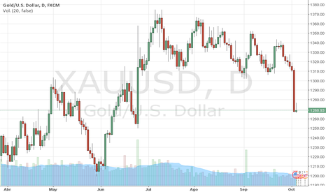 XAUUSD: GOLD: ORO pierde los 1.300$ (XAUUSD), por Trader MARCO DA COSTA