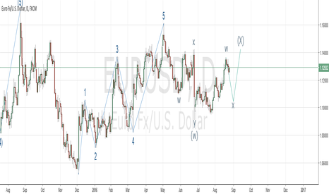 EURUSD: EUR/USD Elliot Wave