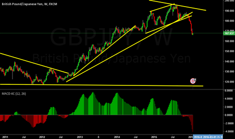 GBPJPY: GBPJPY Weekly Structure