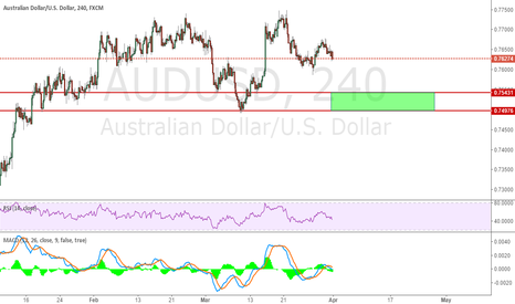 AUDUSD: Potential Long Area