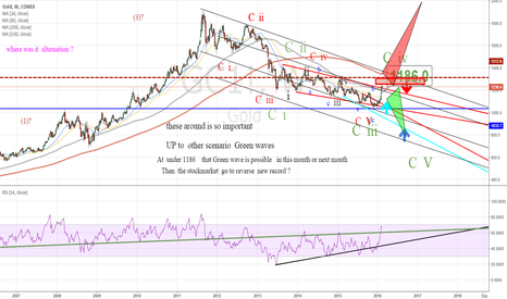 GC1!: This  is so important   UP  to   2 Scenarios