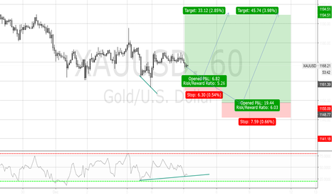 XAUUSD: A long at the test of 1160 again