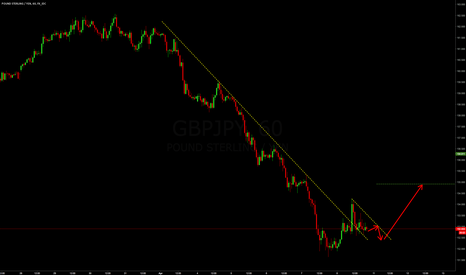 GBPJPY: GBPJPY Break Of Structure -Start Of Move up?