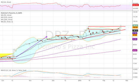DPZ: New All Time Highs