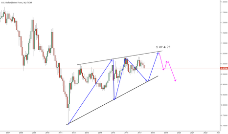USDCHF: LONG TERM VIEW