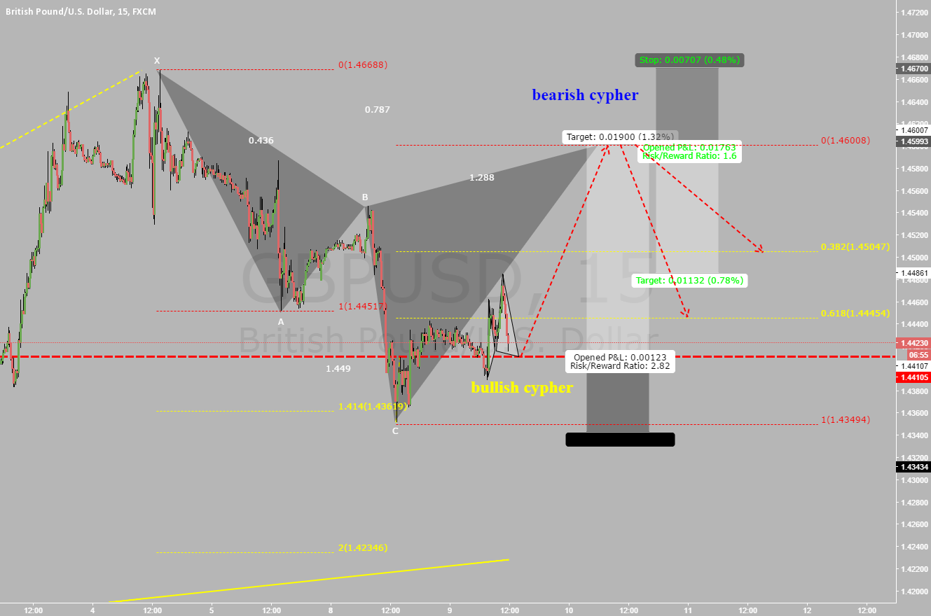 gbpusd, back to back cyphers in play