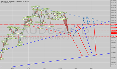 AUDUSD: If Then Scenario