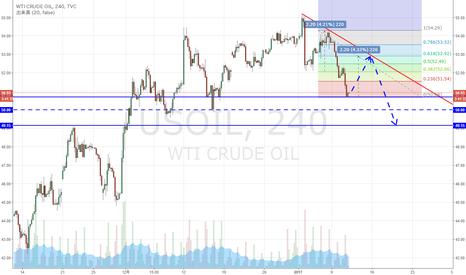 USOIL: WTI原油 一旦戻りの場面がくるかどうか