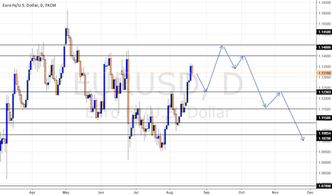 EURUSD: EURO/USD FORECAST MID-LONG TERM