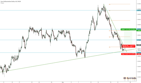 EURAUD: EURAUD Bounce off support