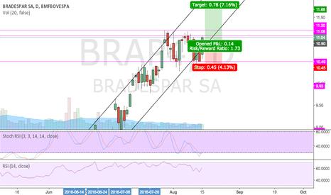 BRAP4: BRAP4 testando novamente resistência de $11.08