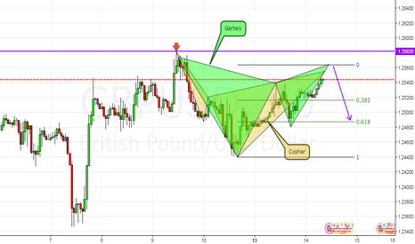 GBPUSD: Double patterns