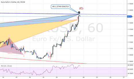 EURUSD: TRADE: SELL@NOW  UPDATE #1: EURUSD: Wave (v) Projected Ending