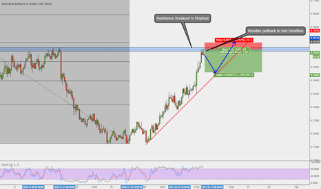 AUDUSD: AUDUSD SHORT-TERM PULLBACK TRADE