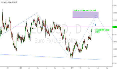 EURUSD: this is just my idea not a signal for you ,