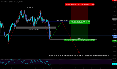 GBPUSD: Short with Biases and 2618 Trade Setup