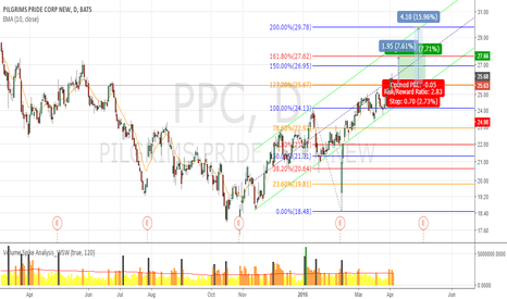 PPC: PPC to place CALL position.