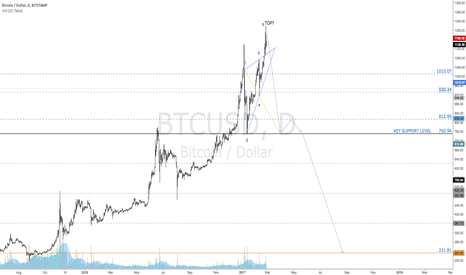 BTCUSD: Can a Wolfe Wave Topple The Almighty Bitcoin? Of Course It Can.