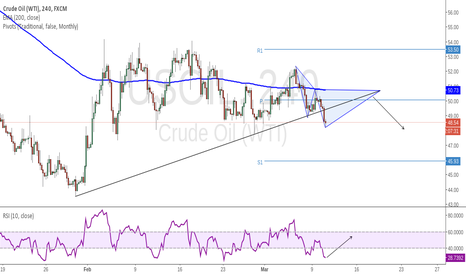 USOIL: Waiting Patiently