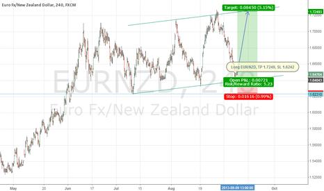 EURNZD: Long EUR/NZD @1.6470