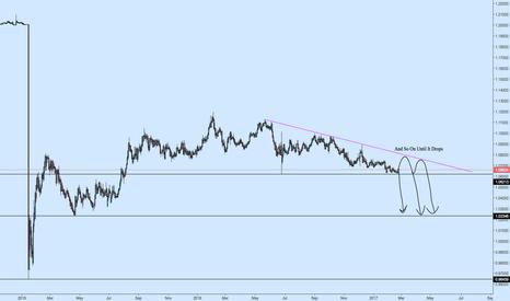 EURCHF: EURCHF Long Term Forming Descending Triangle
