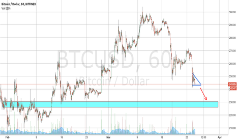 BTCUSD: Breakdown pattern forming on the hourly