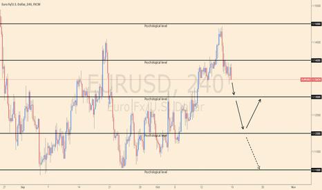 EURUSD: EUR/USD Analysis for week ending 25 Oct