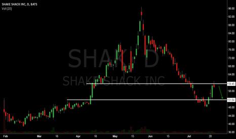 SHAK: Nice setup on Shak