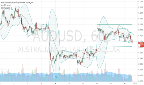 AUDUSD: Down Trend