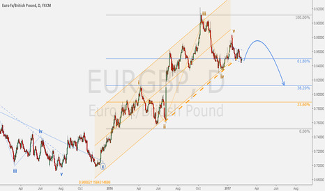 EURGBP: EURGBP - 5 waves completion + forecast.