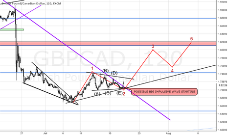 GBPCAD: GBPCAD LONG TRADE IDEA ON H2