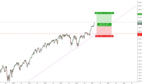 DJI: Dow Jones buying oppotunity