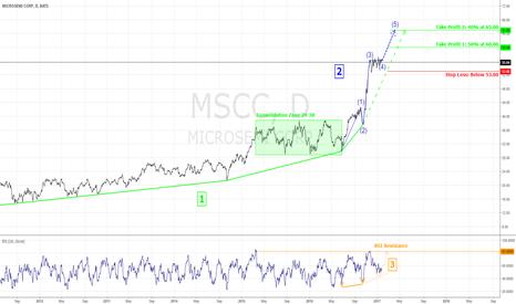MSCC: MSCC Potential Elliott Third Impulse Wave Break Out