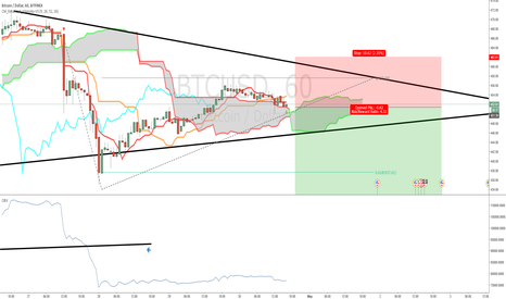 BTCUSD: Think bulls out of power