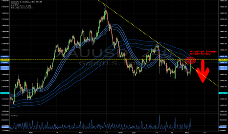 XAUUSD: Another Sweet Short Enrty
