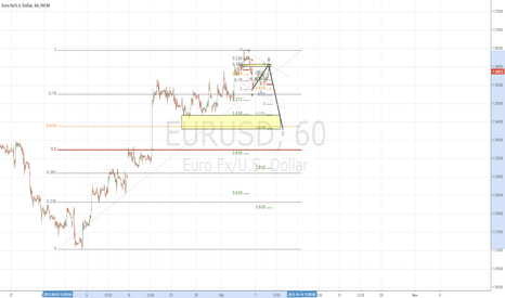 EURUSD: Euro Zig Zag correction complete?
