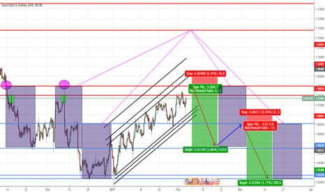 EURUSD: EUR/USD ( PATTERN TO THE LHS ) GREAT R.R !!!!