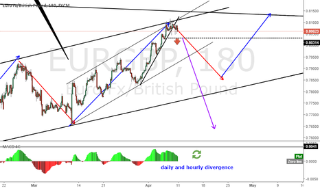 EURGBP: EURGBP is about to end its complex correction