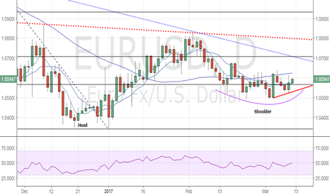 EURUSD: EUR/USD - Bullish invalidation seen below 1.0525