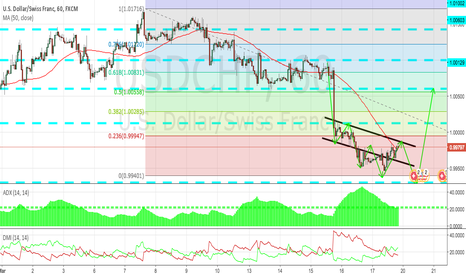 USDCHF: USDCHF 1H TECHNICAL ANALYSIS