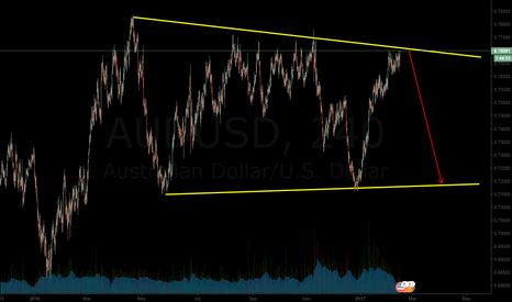 AUDUSD: the test almost ready, sell audusd @0.77000